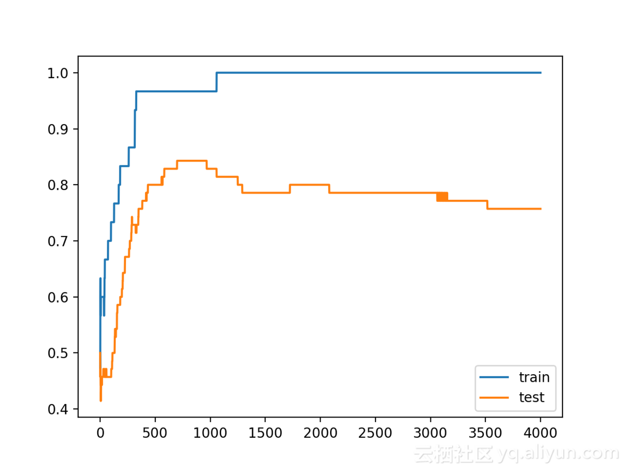 Keras] The Secret of Reducing Overfitting-Dropout Regularization