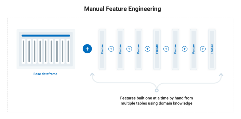How feature engineering automation brings significant changes to machine learning
