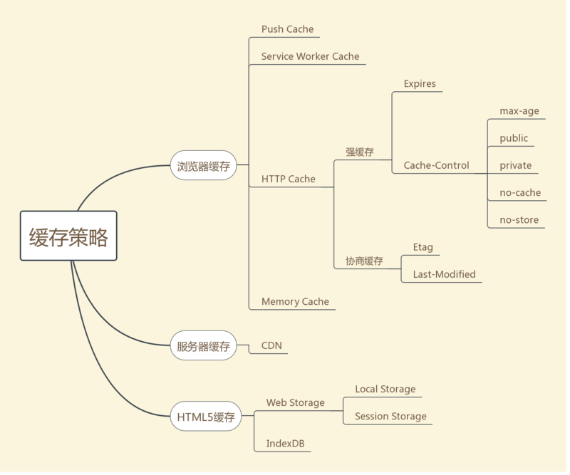 Summarize the Web Caching Strategy with a Graph | Develop Paper
