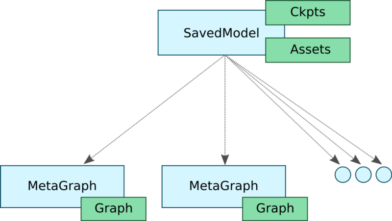 Hand-in-hand instructions for deploying the TensorFlow model
