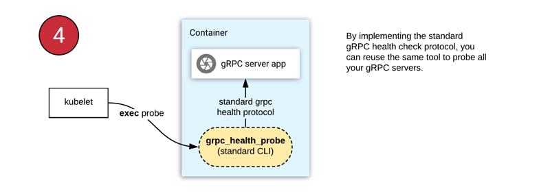 K8s and Health Examination–Best Practice of Grpc Service