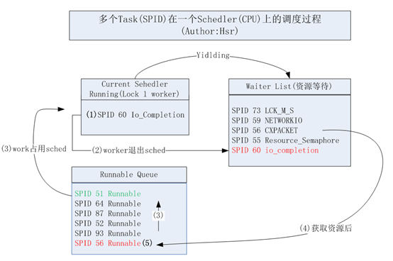 Task Scheduling and CPU Deep Explanation in SQL Server