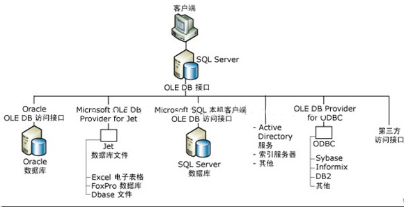 SQL Server 2008 Database Distributed Query Knowledge