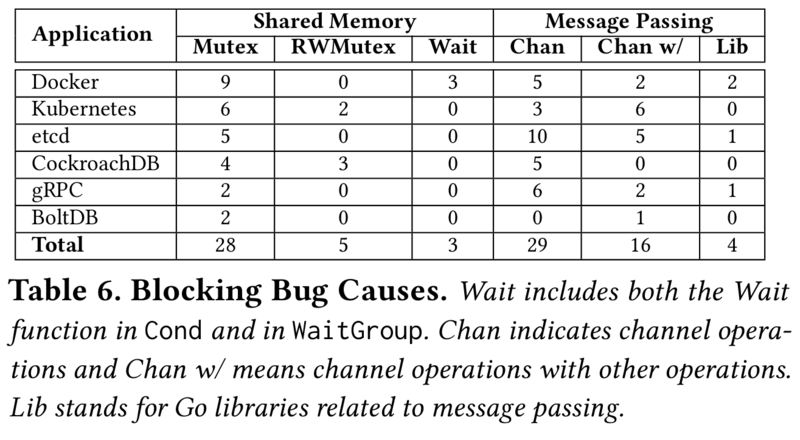 Understanding Concurrent Bug in the Real World