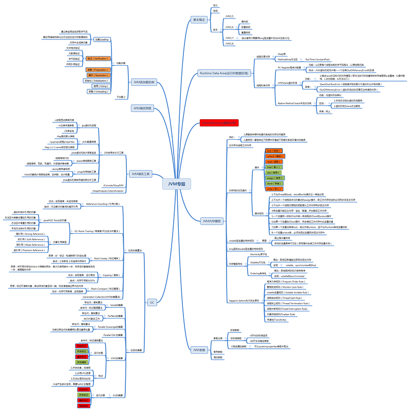 Summary of JVM Brain Map | Develop Paper